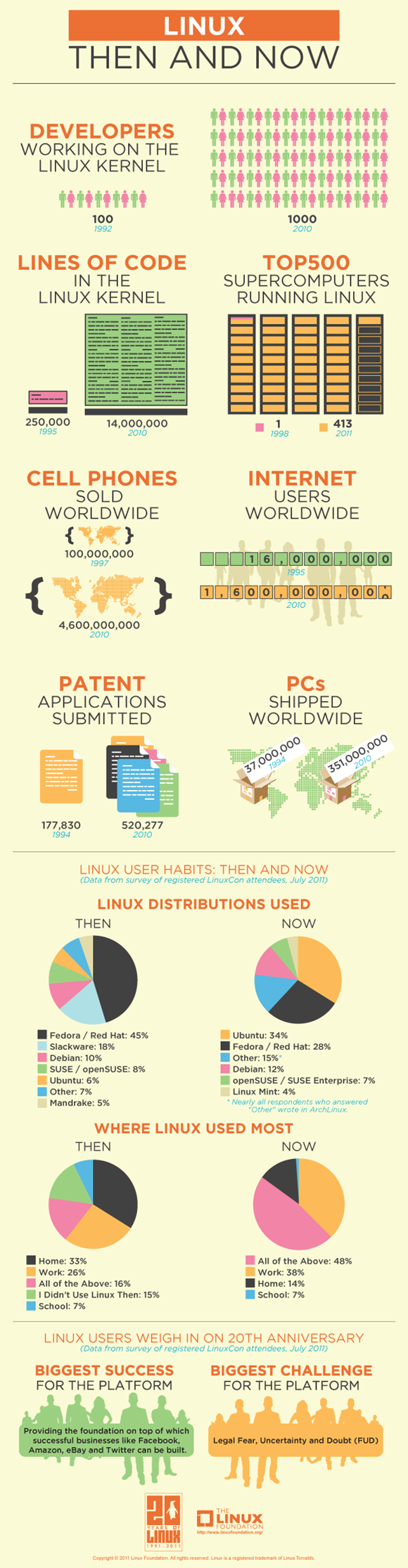 Linux-Then-and-Now-411587-2