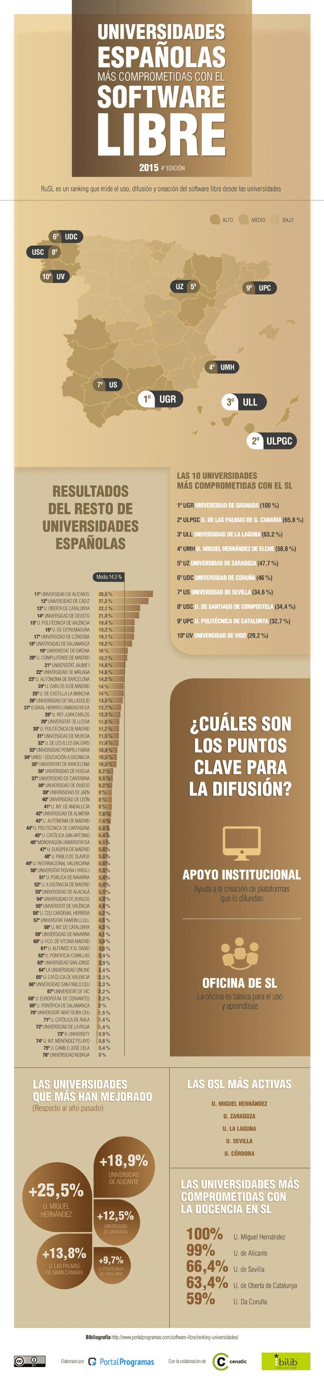 mejores-universidades-espanolas-2015-software-libre