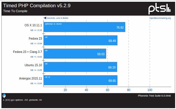 osx-ubuntu-fedora-antergos-4