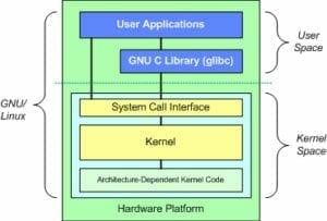 kernel graph