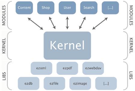 Linux kernel graphic
